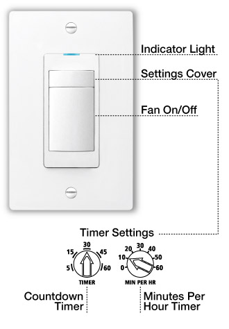 Blue LED Light, Adjustable Fan Timer On/Fan Off