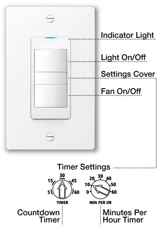 Blue LED Light, Adjustable Fan Timer On/Fan Off, Light On/Off